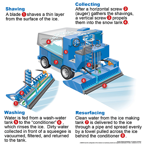How It Works | Zamboni