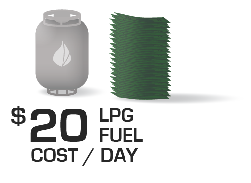 $20 LPG fuel cost a day