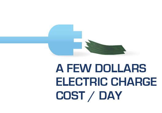 A few dollars electric charge a day