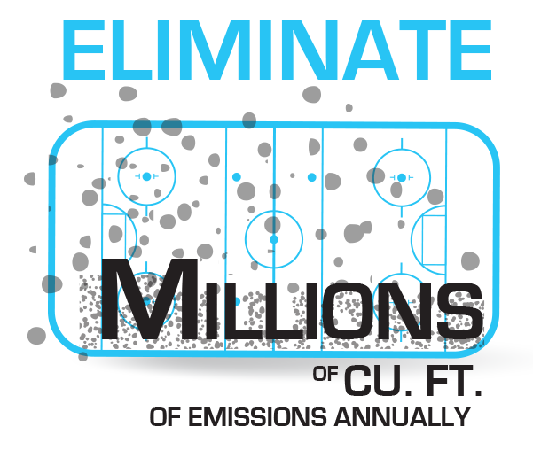 Eliminate millions of cubic feet of emissions annually.